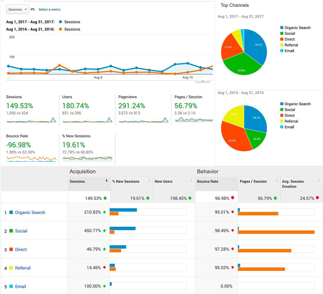 web performance report